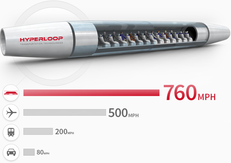hyperloop speed