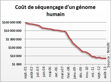 cout sequencage genome